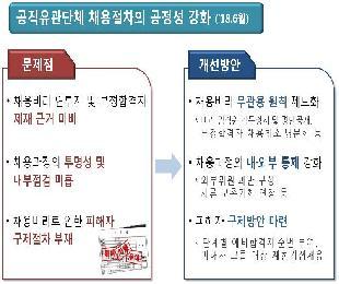 2018년 국민권익위원회 '부패방지 제도개선' 만족도 조사